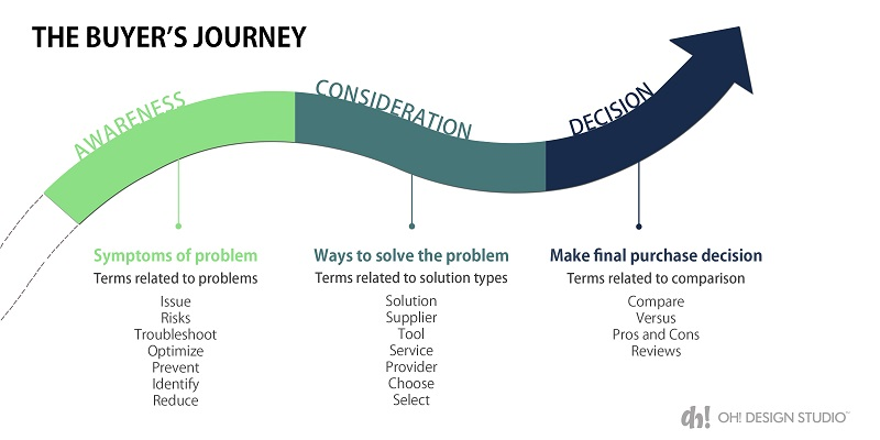 Role of branding is crucial during the Decision phase of B2B buying journey