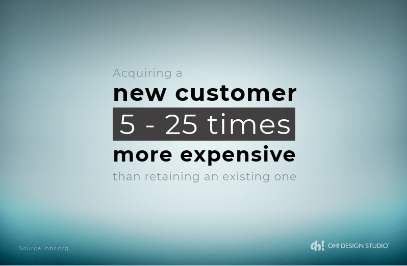 importance of branding in b2b is it lowers customer acquisition costs